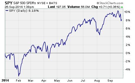 SPDR S&P 500