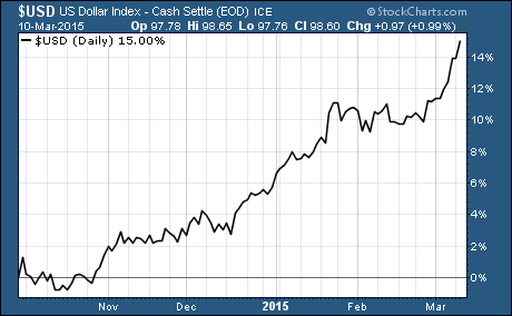 USD surging to multi-year highs