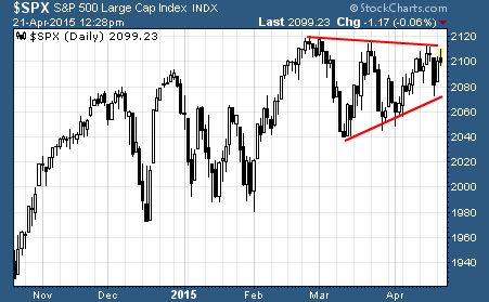 S&P 500 in consolidation