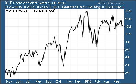 Financial Sector ETF 1-Year Performance