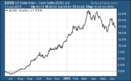 20% Gains For The US Dollar
