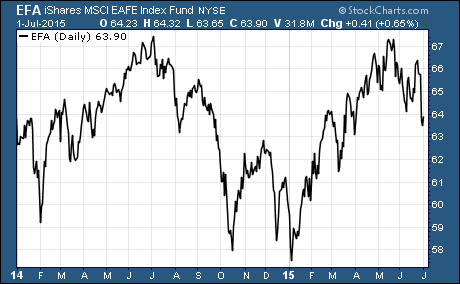 Popular Non-US Stock ETF
