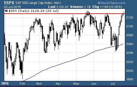 S&P 500 surges up to technical resistance