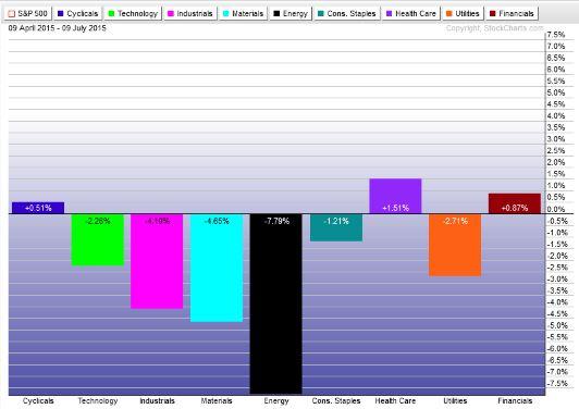 Lackluster US Sector ETF Performance