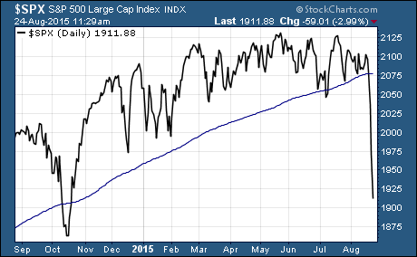 S&P 500 breaks support of 200-day moving average and suffers a 10% correction
