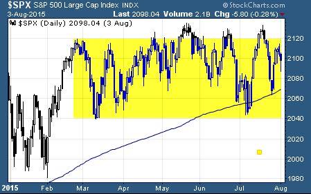 S&P 500 Trading Range