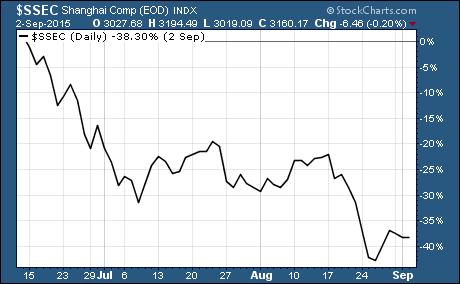 Chinese stocks down 40% from peak