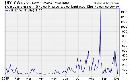 More Stocks hit 52-week lows