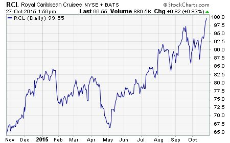 Royal Caribbean Cruises Ltd. $RCL