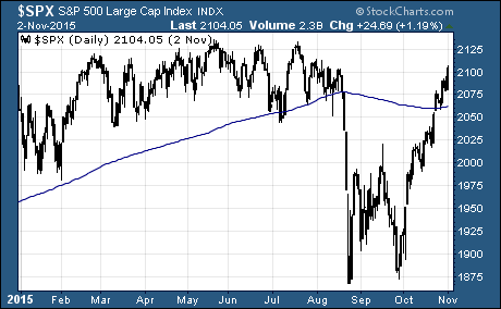 S&P 500 back above the 200-day moving average