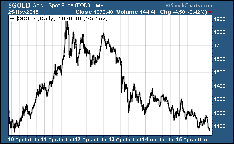 6-Year Round Trip For Gold Prices