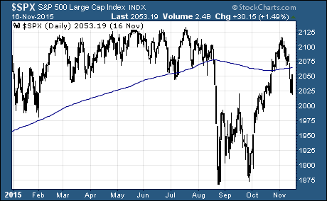 S&P 500 back below the 200-day moving average… but for how long?