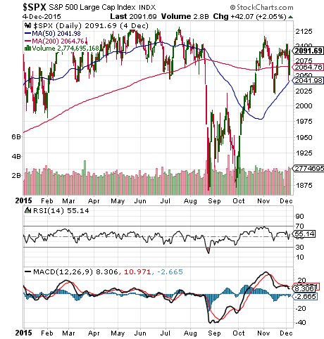 S&P 500 lacks momentum
