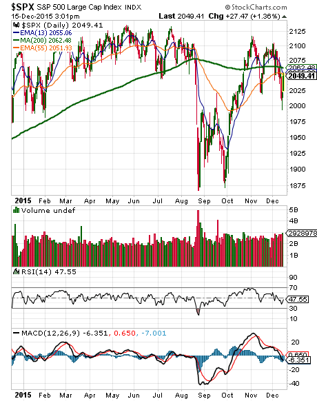 S&P 500 hugging the 200-day moving average…