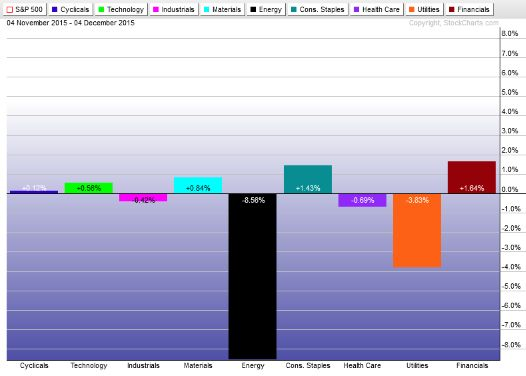 1-month Sector Performance