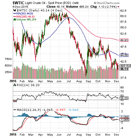 Oil moving back to the recent lows