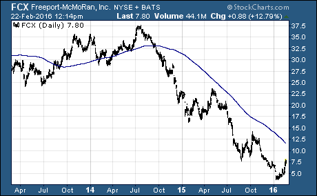 $FCX is the hottest stock in the S&P 500