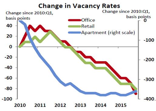 change vacancy