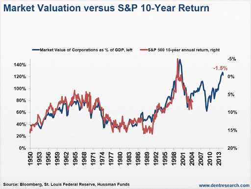 mkt-valuation-vs-sp-10-yr-return