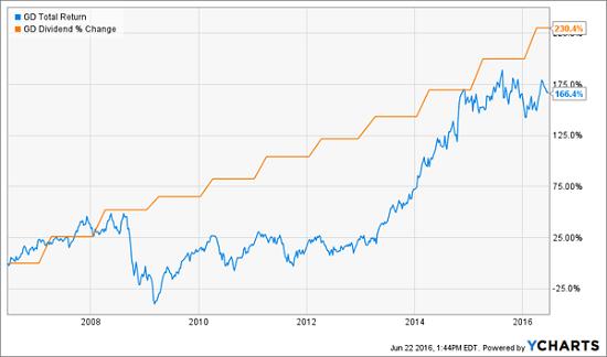 GD-Price-Chart