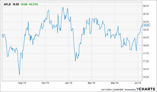 APLE-Price-Chart