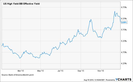 Bond-Yields-Surge-2015-Chart