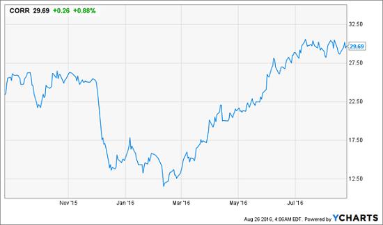 CORR-1yr-Price-Chart