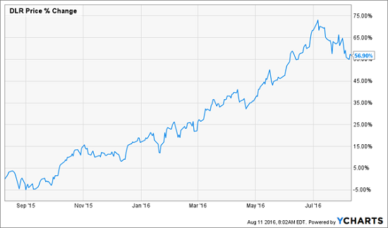 DLR-1yr-Price-Chart