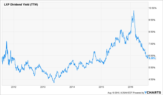 LXP-Dividend-Yield-History