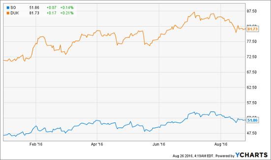 SO-DUK-Price-Chart-YTD