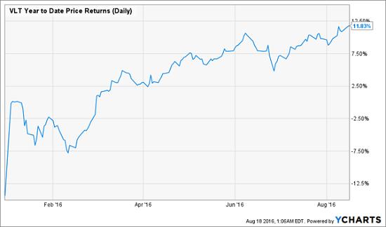 VLT-2016-Price-Chart
