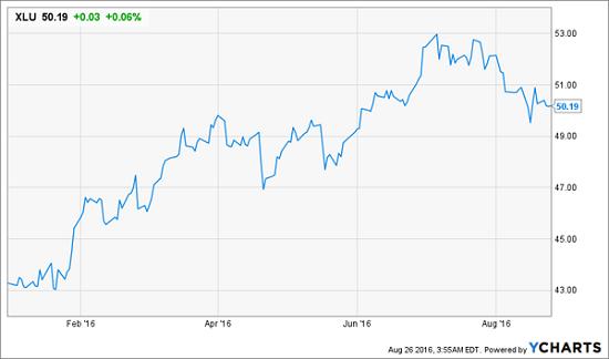 XLU-Price-Chart-YTD