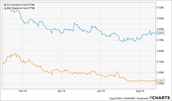 XLU-SDY-Dividend-Yield-Chart