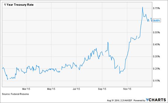 2015-1yr-Treasury-Yield-Chart