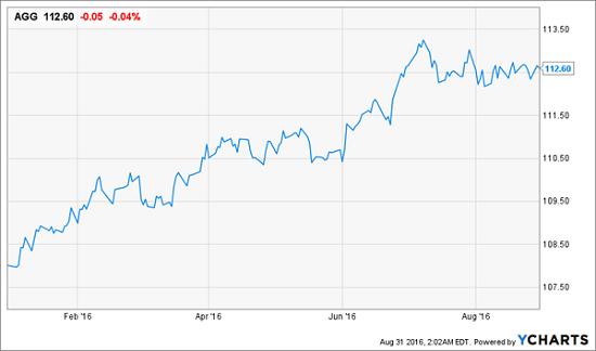 AGG-Price-Chart-YTD
