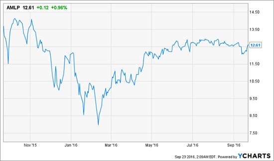 amlp-1yr-price-chart