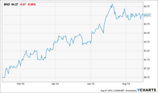 BND-Price-Chart-YTD