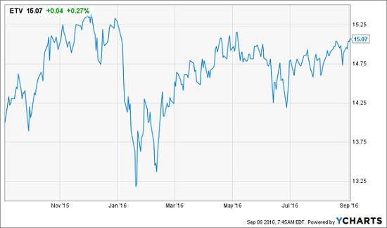 etv-1yr-price-chart