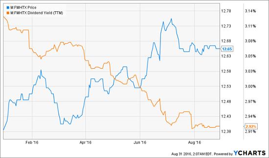 FMHTX-Price-Yield-Chart