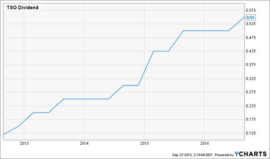 tso-dividend-growth-chart