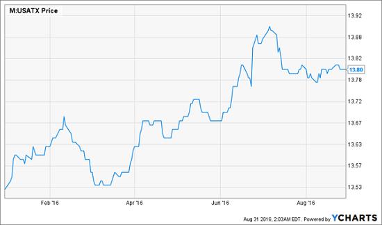 USATX-Price-Chart-YTD