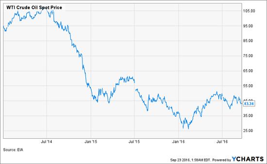 wti-oil-2014-2016-spot-prices