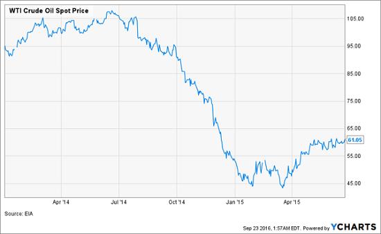 wti-oil-steap-drop-2014-15