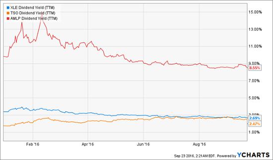 xle-amlp-tso-dividend-yields