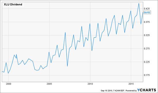 xlu-increasing-dividend-history