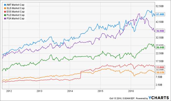 amt-slg-ess-pld-psa-market-cap-chart