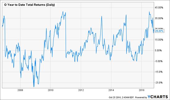 o-realty-volatile-price-chart