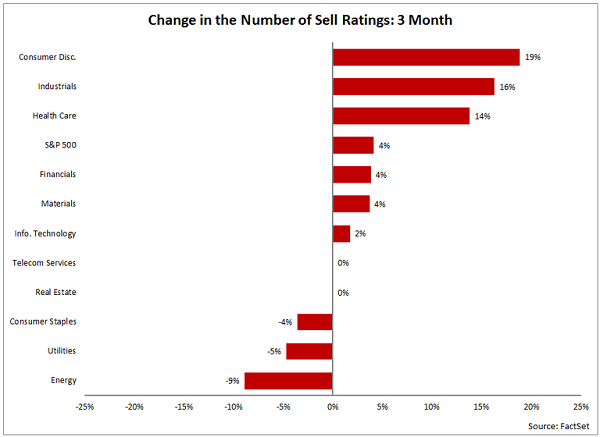 change-number-sell-ratings