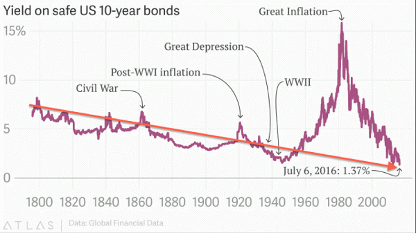 long-term-decline-in-interest-rates