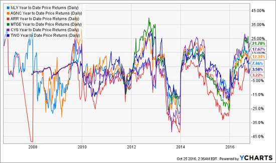 mreits-volatile-price-chart